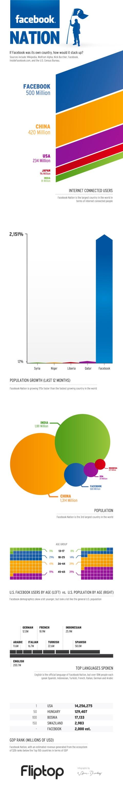 O facebook é um país?