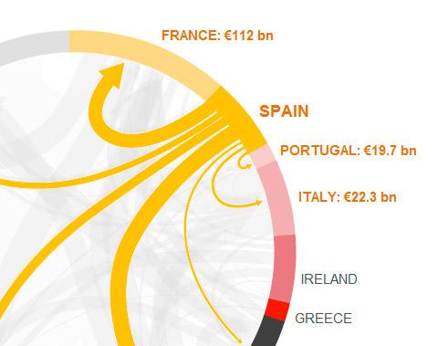 Imagem do Gráfico - Eurozone Debt